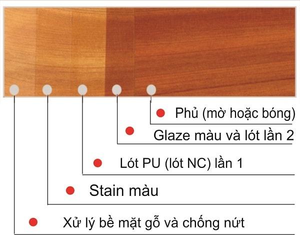Sự khác biệt về màu sắc đồ gỗ sau khi sơn PU